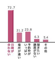 日時が合わない 72.7%