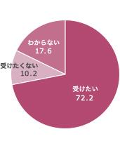 受けたい 72.2%