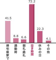 空き時間 72.2%